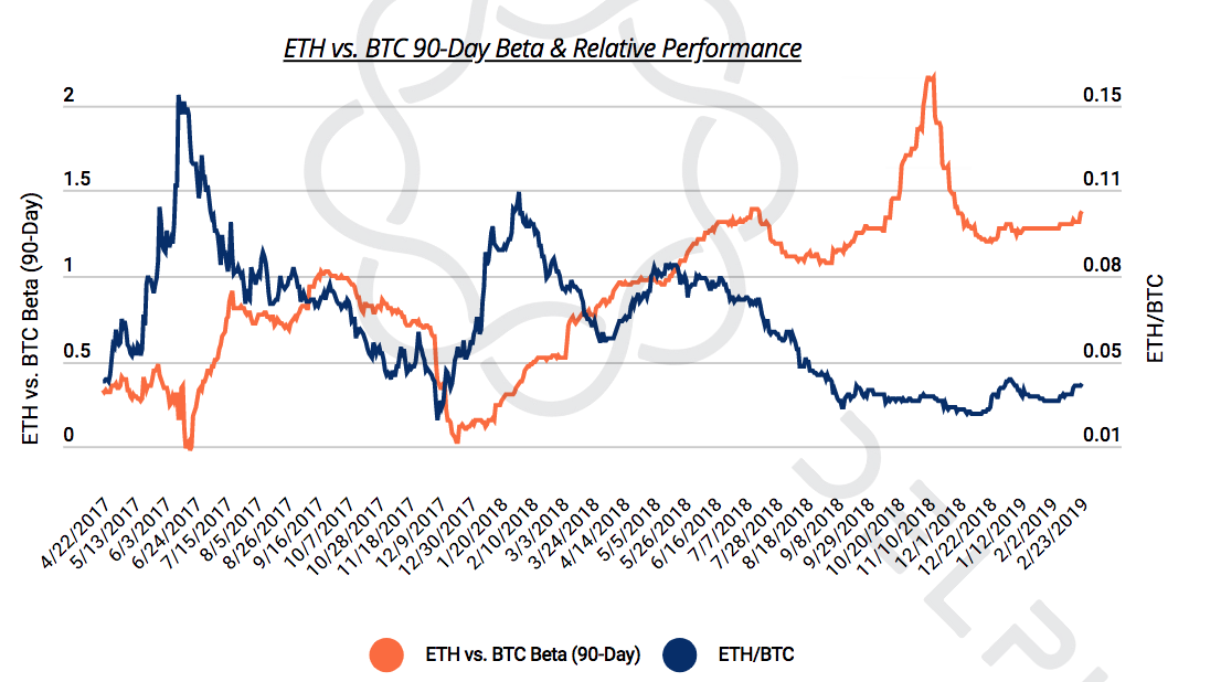 Ethereum May Outperform Bitcoin In The Next Bull Run 1