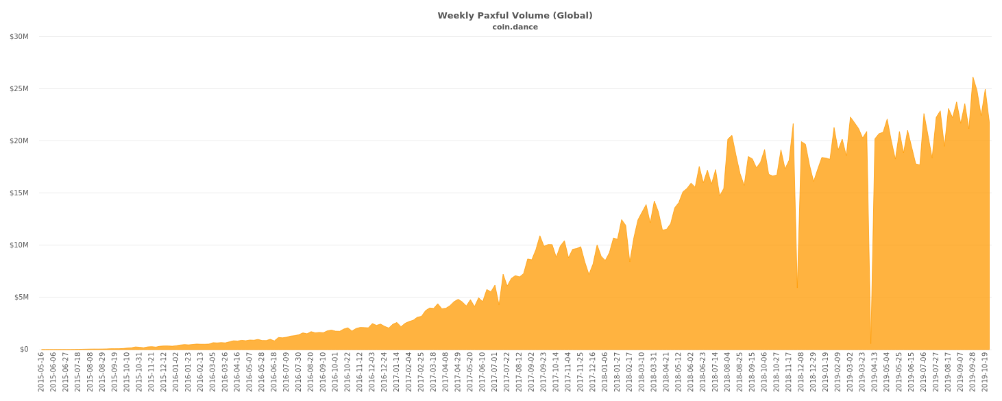 Global Paxful Volume