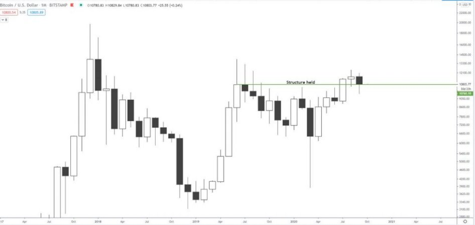 bitcoin's-strong-monthly-close-indicates-october-will-be-a-green-month