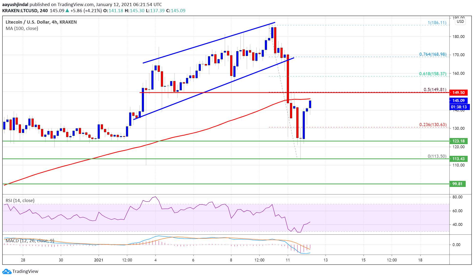litecoin-approaching-breakout,-why-ltc-could-rally-if-it-breaks-$150