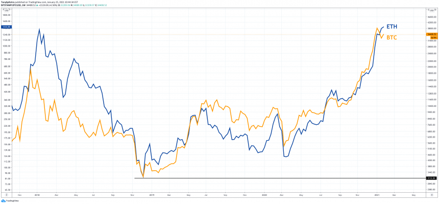 ethereum-beats-bitcoin-performance-two-years-straight